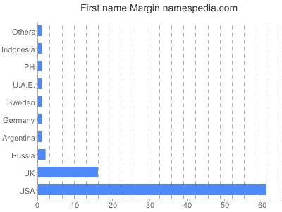 Given name Margin