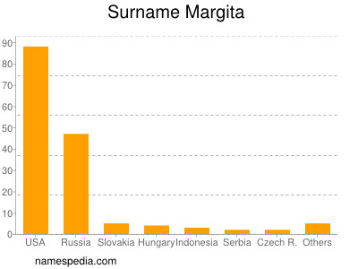 Surname Margita