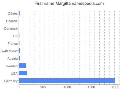 Given name Margitta