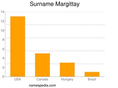 Surname Margittay