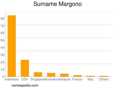 Surname Margono