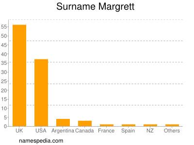 Surname Margrett
