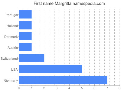 Given name Margritta
