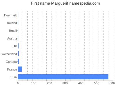 Given name Marguerit