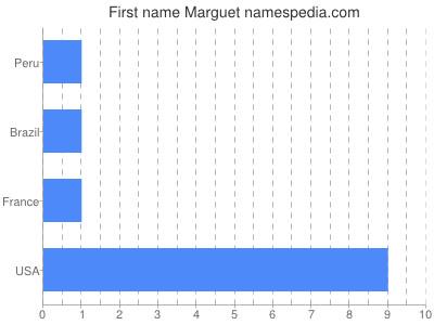 Given name Marguet