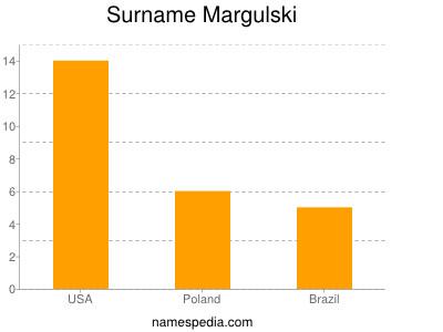 Surname Margulski