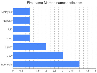 Given name Marhan