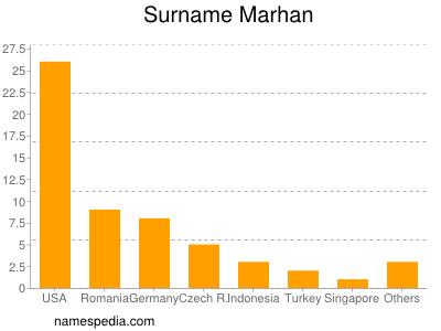 Surname Marhan
