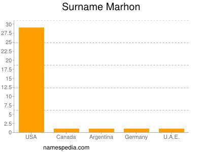 Surname Marhon