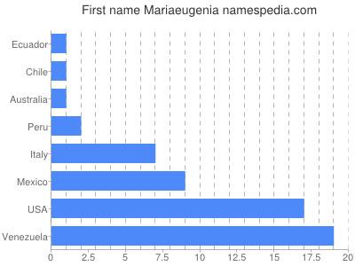 Given name Mariaeugenia
