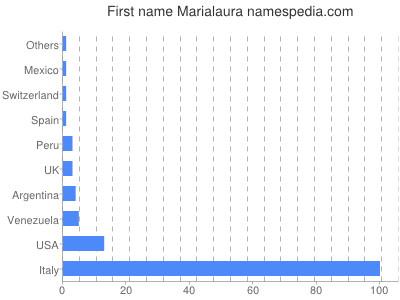 Given name Marialaura
