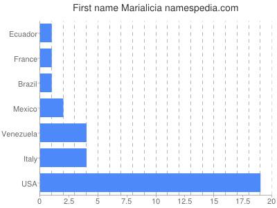 Given name Marialicia