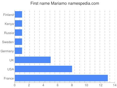 Given name Mariamo