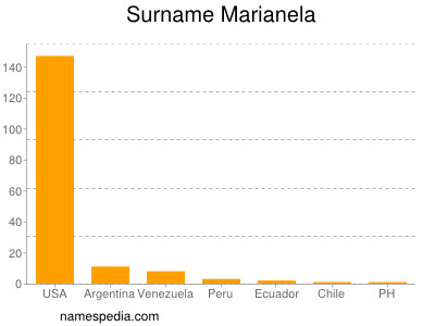 Surname Marianela