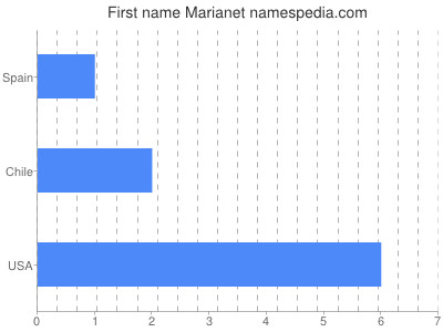 Given name Marianet