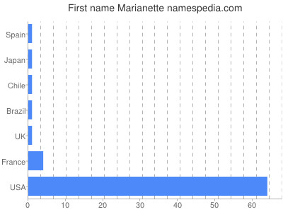 Given name Marianette