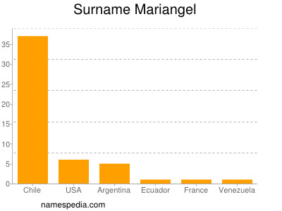 Surname Mariangel