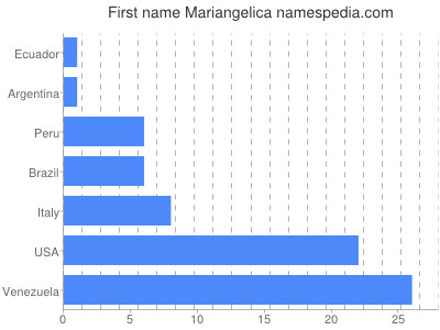 Given name Mariangelica