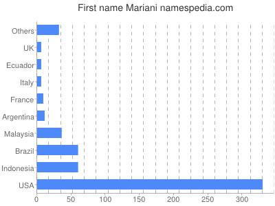 Given name Mariani