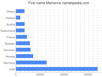 Given name Marianne