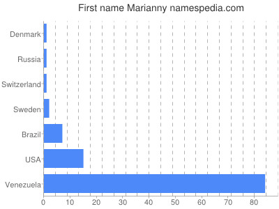 Given name Marianny