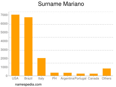 Surname Mariano