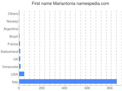 Given name Mariantonia