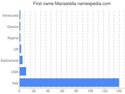 Given name Mariastella