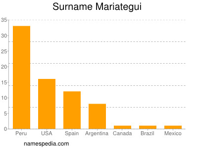 Surname Mariategui