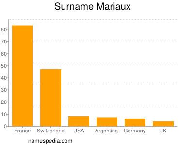 Surname Mariaux