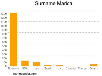 Surname Marica