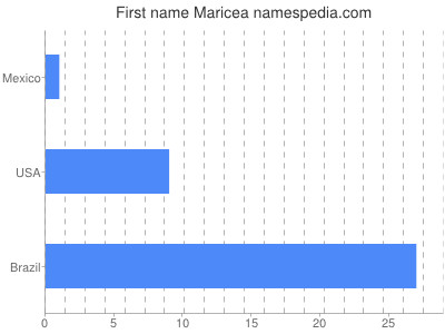 Given name Maricea