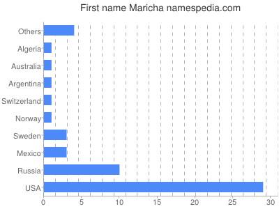 Given name Maricha