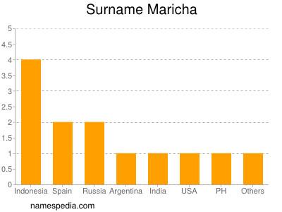 Surname Maricha