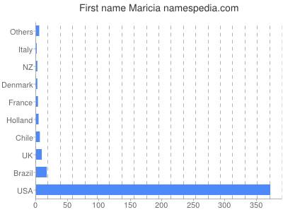 Given name Maricia