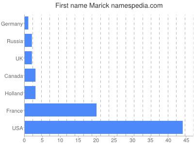 Given name Marick