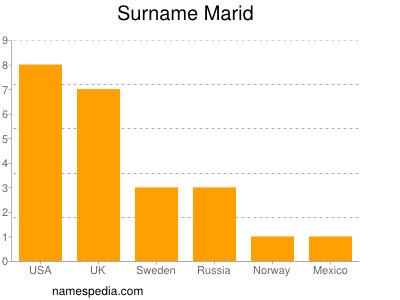 Surname Marid
