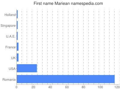 Given name Mariean