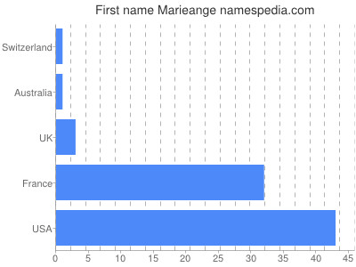Given name Marieange