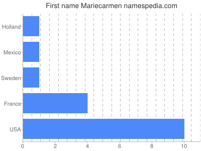 Given name Mariecarmen