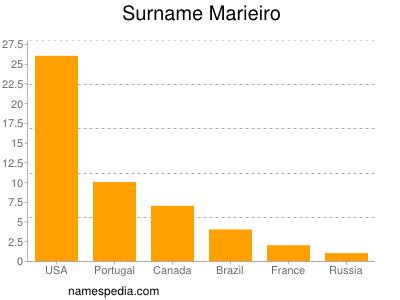 Surname Marieiro