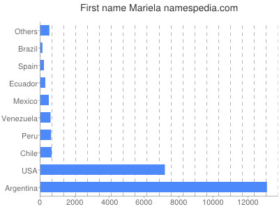 Given name Mariela