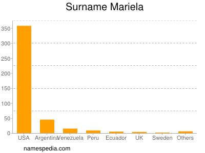 Surname Mariela