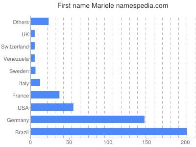 Given name Mariele
