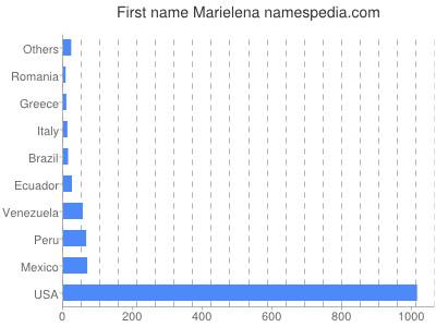 Given name Marielena