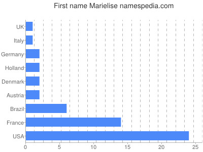 Given name Marielise