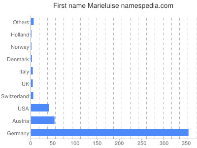 Given name Marieluise