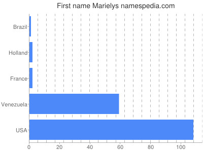 Given name Marielys