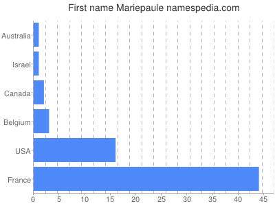 Given name Mariepaule