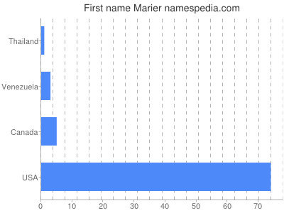 Given name Marier